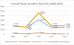 annual road accident rate