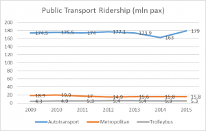 public transport ridership