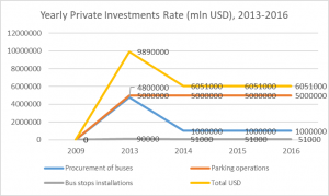 yearly private investment rate