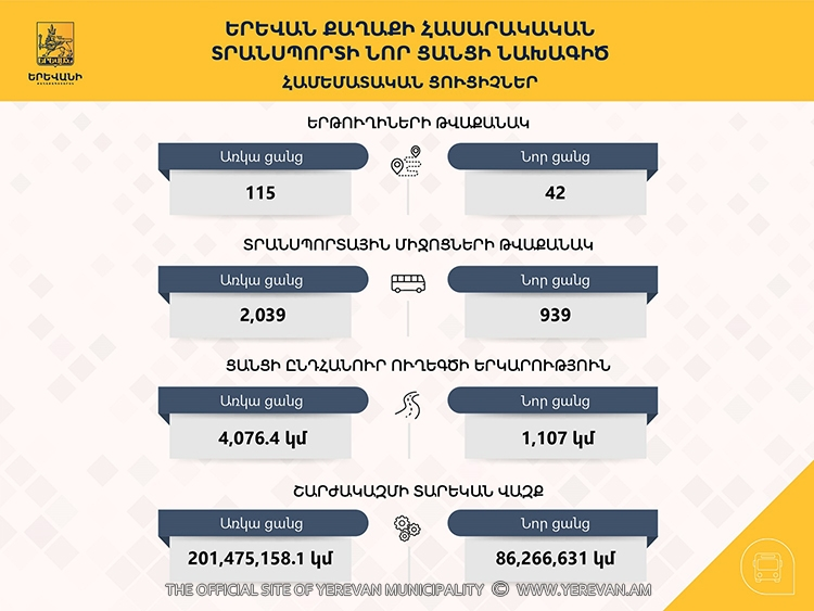The draft of the new network of public transport of Yerevan has been presented